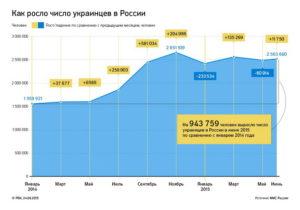Сколько получат беженцы Украины в России в сутки?