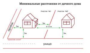 Расстояние на котором можно строить дом от забора