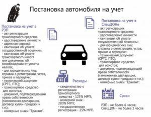 Постановка на учёт автомобиля: какие нужны документы и каков порядок регистрации?