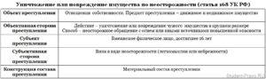 Преступления по ст 167 УК РФ