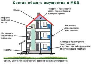 Возможность приватизации общего имущества в многоквартирном доме