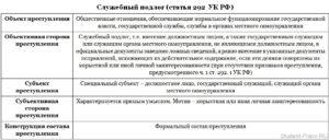 Служебный подлог по ст 292 УК РФ