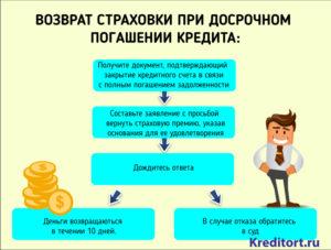 Как вернуть страховку после погашения кредита?
