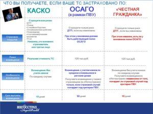 Чем отличается КАСКО от ОСАГО. И каковы основные преимущества КАСКО