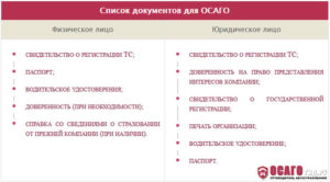Документы, необходимые для выплаты ОСАГО