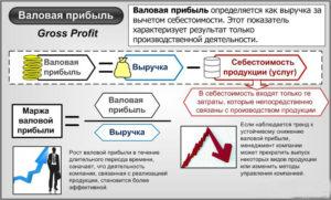 Валовой доход и прибыль предприятия