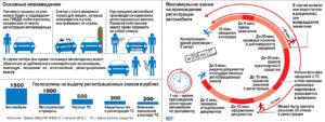 Как поставить автомобиль на государственный учет в ГИБДД