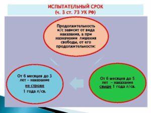 Статья 73 УК РФ. Условное наказание требует безусловного выполнения