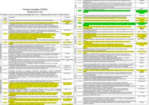 Законы ГИБДД 2018: Новые правила и штрафы