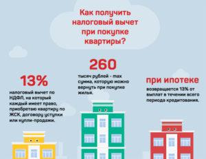 Как вернуть налог с покупки квартиры