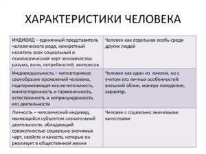 Характеристика человека. Основные этапы составления.