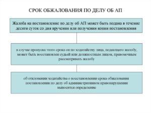 Каковы сроки обжалования незаконного увольнения из ВС РФ?