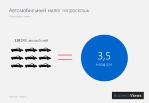 Налог на роскошь автомобиля – полный список