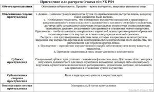 Покушени на имущество по ст 165 УК РФ
