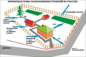 Размещение жилья на землях промышленного назначения
