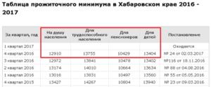 Прожиточный минимум в Санкт-Петербурге 2016 год: Что такое прожиточный минимум и каков его размер в Петербурге