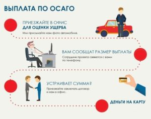 Невыплата страховки ОСАГО и КАСКО: Почему страховые компании не выплачивают автостраховки?