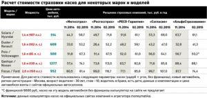 Цена ОСАГО: страховка на автомобиль в Росгосстрахе