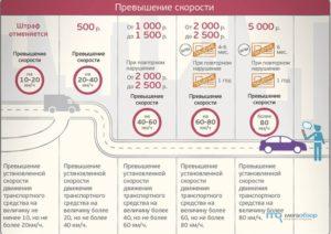 Штрафы за превышение скорости